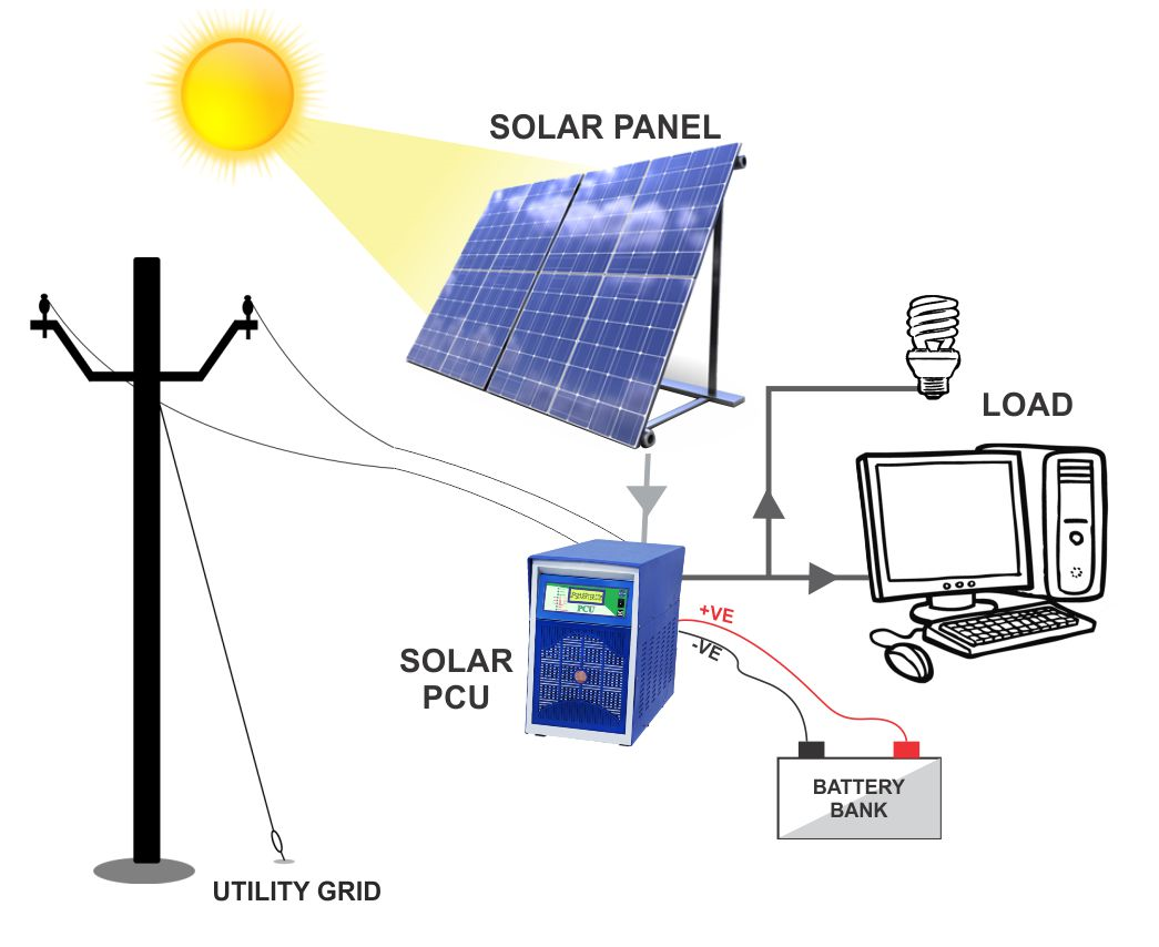 Solar Power Plant Connection Diagram Guide And Troubleshooting Of Generator Wiring Fuse Lighting Street Light Lantern Home System Table Diagrams For Dummies Kit